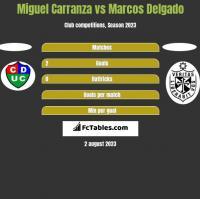 Miguel Carranza vs Marcos Delgado h2h player stats