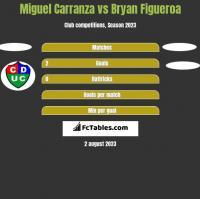 Miguel Carranza vs Bryan Figueroa h2h player stats