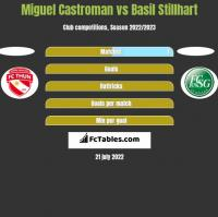 Miguel Castroman vs Basil Stillhart h2h player stats