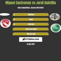Miguel Castroman vs Jordi Quintilla h2h player stats