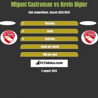 Miguel Castroman vs Kevin Bigler h2h player stats