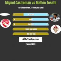 Miguel Castroman vs Matteo Tosetti h2h player stats