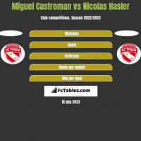 Miguel Castroman vs Nicolas Hasler h2h player stats