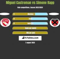 Miguel Castroman vs Simone Rapp h2h player stats