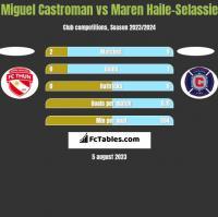 Miguel Castroman vs Maren Haile-Selassie h2h player stats