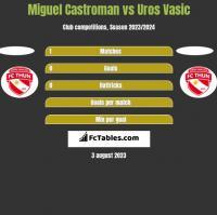Miguel Castroman vs Uros Vasic h2h player stats