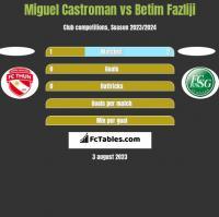 Miguel Castroman vs Betim Fazliji h2h player stats