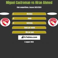 Miguel Castroman vs Hiran Ahmed h2h player stats