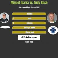 Miguel Ibarra vs Andy Rose h2h player stats