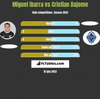 Miguel Ibarra vs Cristian Dajome h2h player stats