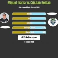 Miguel Ibarra vs Cristian Roldan h2h player stats