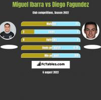 Miguel Ibarra vs Diego Fagundez h2h player stats