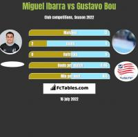 Miguel Ibarra vs Gustavo Bou h2h player stats