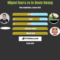 Miguel Ibarra vs In-Beom Hwang h2h player stats