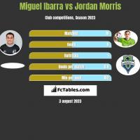 Miguel Ibarra vs Jordan Morris h2h player stats