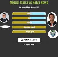Miguel Ibarra vs Kelyn Rowe h2h player stats