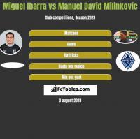 Miguel Ibarra vs Manuel David Milinkovic h2h player stats