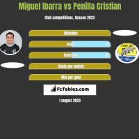 Miguel Ibarra vs Penilla Cristian h2h player stats