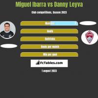 Miguel Ibarra vs Danny Leyva h2h player stats