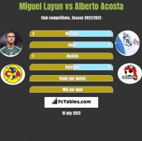 Miguel Layun vs Alberto Acosta h2h player stats