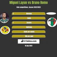 Miguel Layun vs Bruno Romo h2h player stats