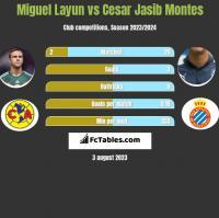 Miguel Layun vs Cesar Jasib Montes h2h player stats