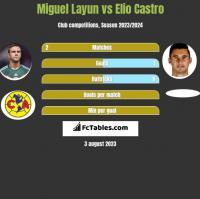 Miguel Layun vs Elio Castro h2h player stats