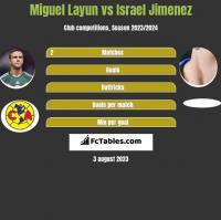 Miguel Layun vs Israel Jimenez h2h player stats