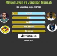 Miguel Layun vs Jonathan Mensah h2h player stats