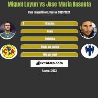 Miguel Layun vs Jose Maria Basanta h2h player stats