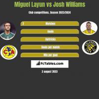 Miguel Layun vs Josh Williams h2h player stats