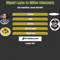 Miguel Layun vs Milton Valenzuela h2h player stats