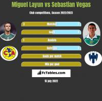 Miguel Layun vs Sebastian Vegas h2h player stats