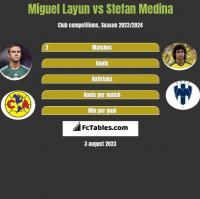 Miguel Layun vs Stefan Medina h2h player stats