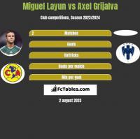 Miguel Layun vs Axel Grijalva h2h player stats