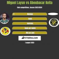 Miguel Layun vs Aboubacar Keita h2h player stats
