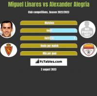 Miguel Linares vs Alexander Alegria h2h player stats