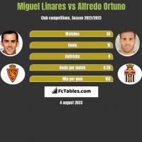 Miguel Linares vs Alfredo Ortuno h2h player stats