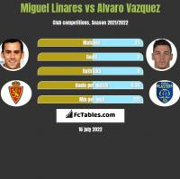 Miguel Linares vs Alvaro Vazquez h2h player stats