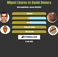 Miguel Linares vs Daniel Romera h2h player stats