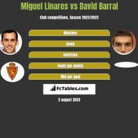 Miguel Linares vs David Barral h2h player stats