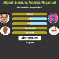Miguel Linares vs Federico Piovaccari h2h player stats