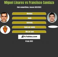 Miguel Linares vs Francisco Sandaza h2h player stats