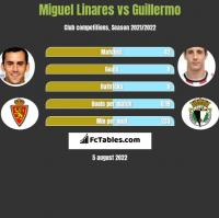 Miguel Linares vs Guillermo h2h player stats