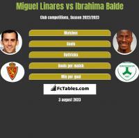 Miguel Linares vs Ibrahima Balde h2h player stats