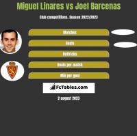 Miguel Linares vs Joel Barcenas h2h player stats