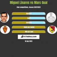 Miguel Linares vs Marc Gual h2h player stats