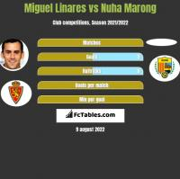 Miguel Linares vs Nuha Marong h2h player stats