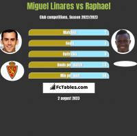Miguel Linares vs Raphael h2h player stats