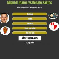 Miguel Linares vs Renato Santos h2h player stats